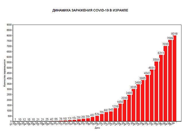 Новые данные минздрава Израиля по коронавирусу: 46 умерших, более 8000 заболевших