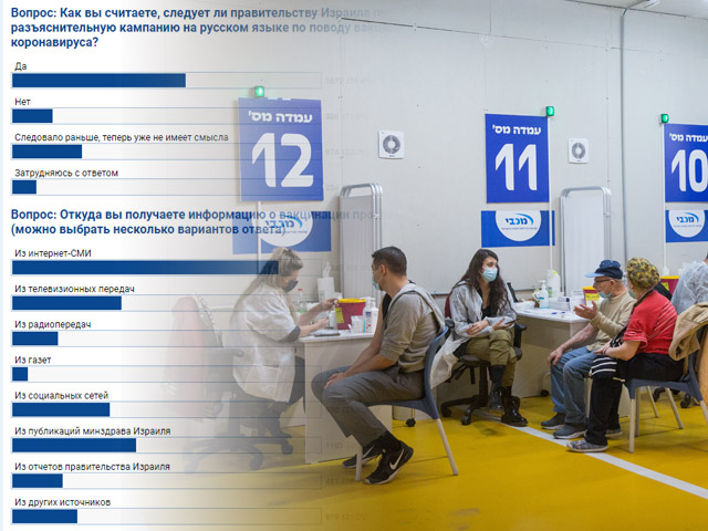 Вакцинация против коронавируса в Израиле: «хорошо», но нужна кампания на русском. Итоги опроса