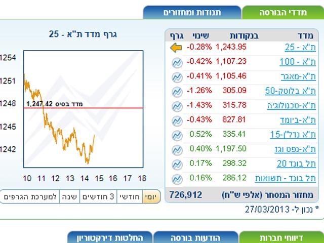 Торги на Тель-авивской бирже завершились понижением индексов