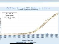 Минздрав Израиля опубликовал график, отражающий динамику заболеваемости COVID-19 c февраля по 10 апреля