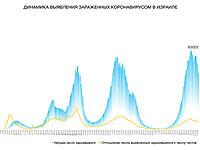 Динамика выявления зараженных коронавирусом в Израиле