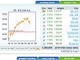 Торги на Тель-авивской бирже: повышение котировок