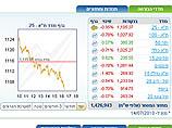 Торги на Тель-авивской бирже: смешанные тенденции