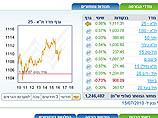Торги на Тель-авивской бирже: незначительные повышения индексов