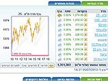 Торги на Тель-авивской бирже завершились повышениями