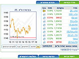 Торги на Тель-авивской бирже закрылись повышениями котировок