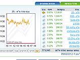 Торги на Тель-авивской бирже завершились повышениями индексов