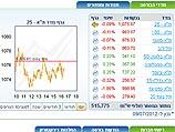 Торги на Тель-авивской бирже завершились понижениями индексов