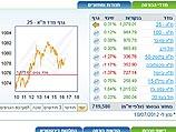 Торги на Тель-авивской бирже завершились повышением индексов