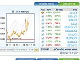 Торги на Тель-авивской бирже завершились ростом индексов