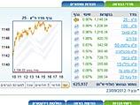 Торги на Тель-авивской бирже завершились ростом основных индексов