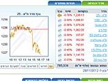 Торги на Тель-авивской бирже завершились понижением основных индексов