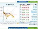 На Тель-авивской бирже преобладали смешанные тенденции